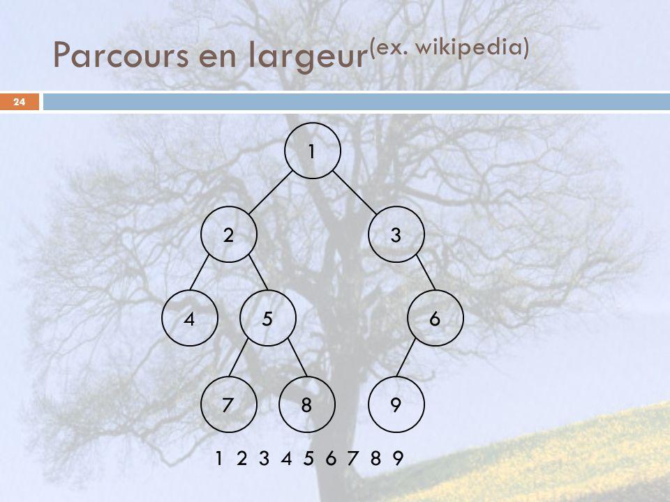 Parcours en largeur (ex. wikipedia) 24 1 23 456 789 123456789
