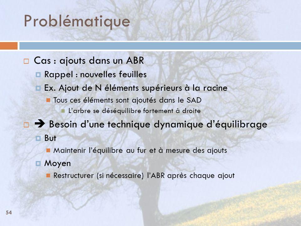 54 Problématique Cas : ajouts dans un ABR Rappel : nouvelles feuilles Ex. Ajout de N éléments supérieurs à la racine Tous ces éléments sont ajoutés da