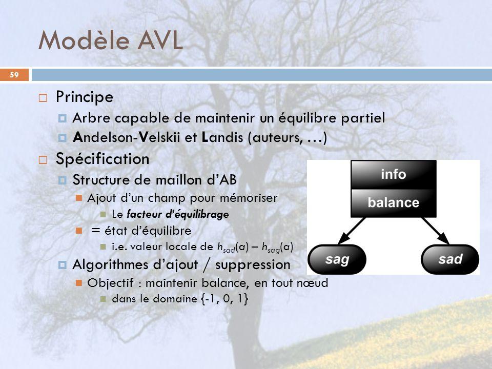 Modèle AVL 59 Principe Arbre capable de maintenir un équilibre partiel Andelson-Velskii et Landis (auteurs, …) Spécification Structure de maillon dAB Ajout dun champ pour mémoriser Le facteur déquilibrage = état déquilibre i.e.