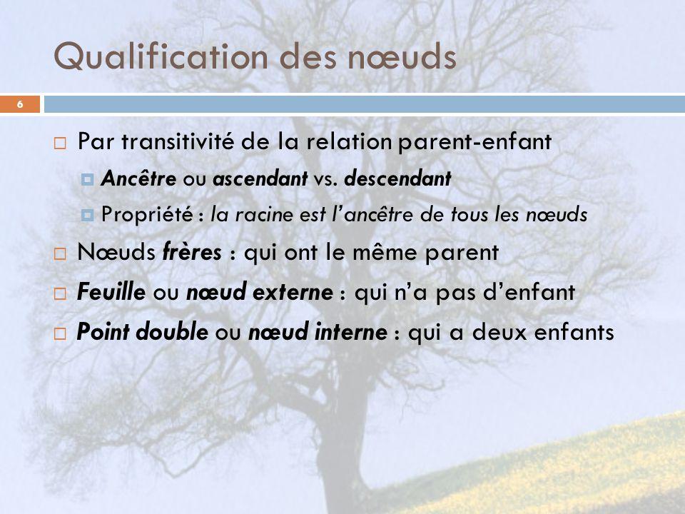 Qualification des nœuds 6 Par transitivité de la relation parent-enfant Ancêtre ou ascendant vs. descendant Propriété : la racine est lancêtre de tous