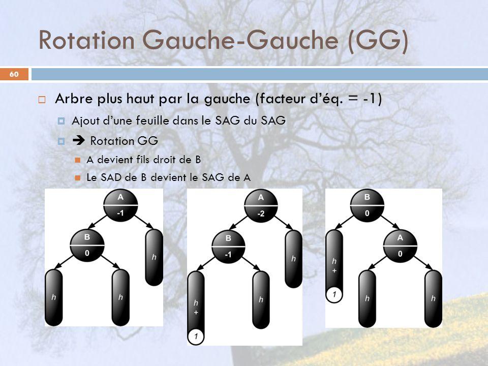 Rotation Gauche-Gauche (GG) 60 Arbre plus haut par la gauche (facteur déq. = -1) Ajout dune feuille dans le SAG du SAG Rotation GG A devient fils droi