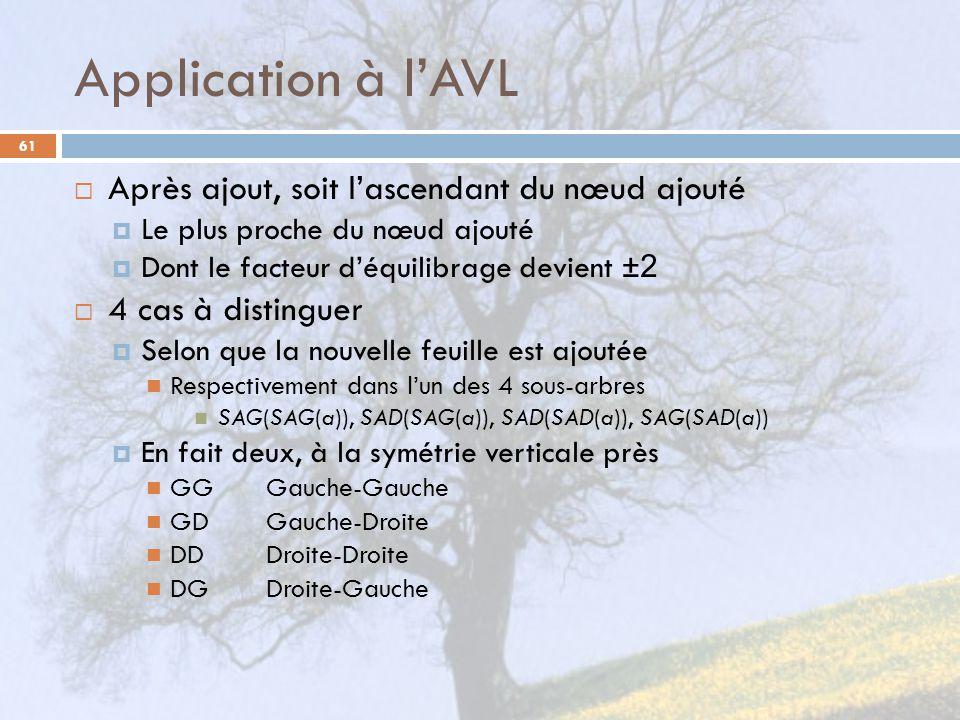 Application à lAVL 61 Après ajout, soit lascendant du nœud ajouté Le plus proche du nœud ajouté Dont le facteur déquilibrage devient ±2 4 cas à distin