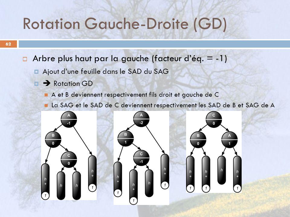 Rotation Gauche-Droite (GD) 62 Arbre plus haut par la gauche (facteur déq. = -1) Ajout dune feuille dans le SAD du SAG Rotation GD A et B deviennent r
