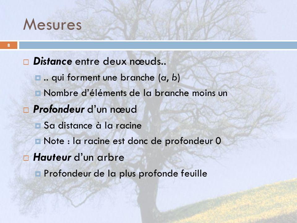 Mesures 8 Distance entre deux nœuds.... qui forment une branche (a, b) Nombre déléments de la branche moins un Profondeur dun nœud Sa distance à la ra