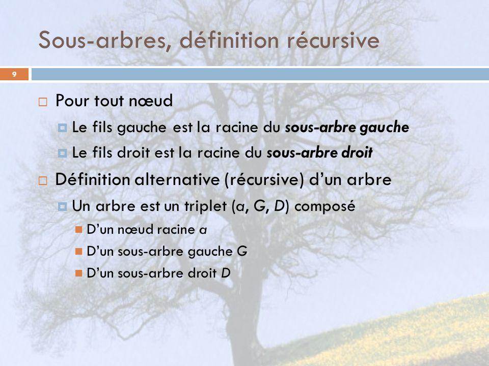 Sous-arbres, définition récursive 9 Pour tout nœud Le fils gauche est la racine du sous-arbre gauche Le fils droit est la racine du sous-arbre droit Définition alternative (récursive) dun arbre Un arbre est un triplet (a, G, D) composé Dun nœud racine a Dun sous-arbre gauche G Dun sous-arbre droit D