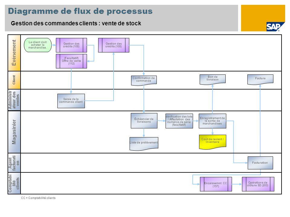 Client Diagramme de flux de processus Gestion des commandes clients : vente de stock Administr ateur des ventes Magasinier Comptabi lité clients Événe