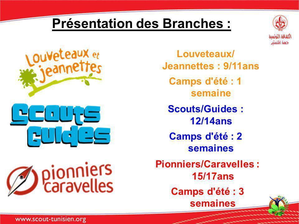 Présentation des Branches : Scouts/Guides : 12/14ans Camps d'été : 2 semaines Louveteaux/ Jeannettes : 9/11ans Camps d'été : 1 semaine Pionniers/Carav