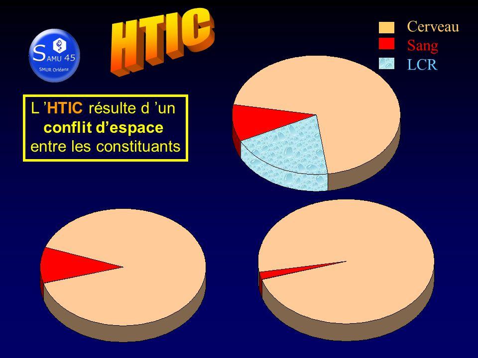 Cerveau Sang LCR L HTIC résulte d un conflit despace entre les constituants