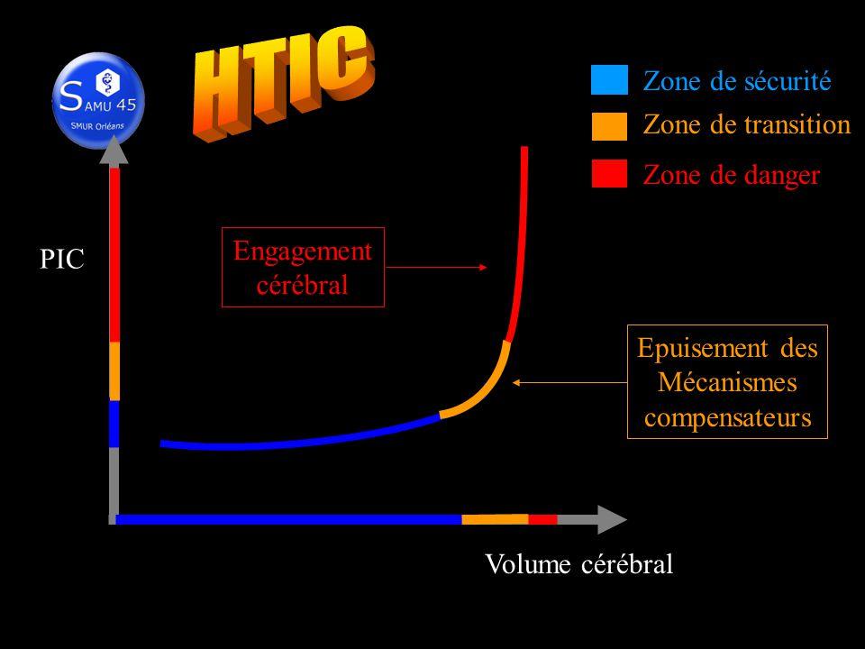 Zone de sécurité Volume cérébral PIC Zone de transition Zone de danger Epuisement des Mécanismes compensateurs Engagement cérébral