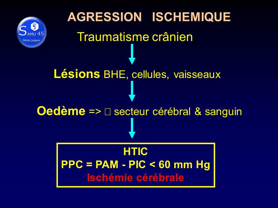 Traumatisme crânien Lésions BHE, cellules, vaisseaux Oedème => secteur cérébral & sanguin HTIC PPC = PAM - PIC < 60 mm Hg Ischémie cérébrale