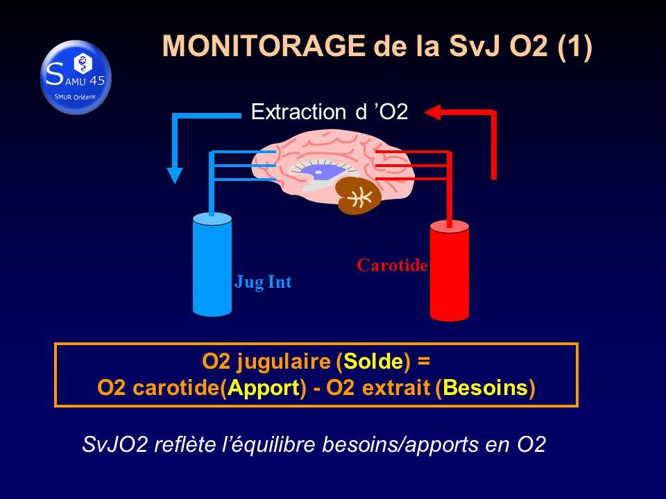 MONITORAGE de la SvJ O2 (1) Extraction d O2 Jug Int Carotide SvJO2 reflète léquilibre besoins/apports en O2 O2 jugulaire (Solde) = O2 carotide(Apport) - O2 extrait (Besoins)