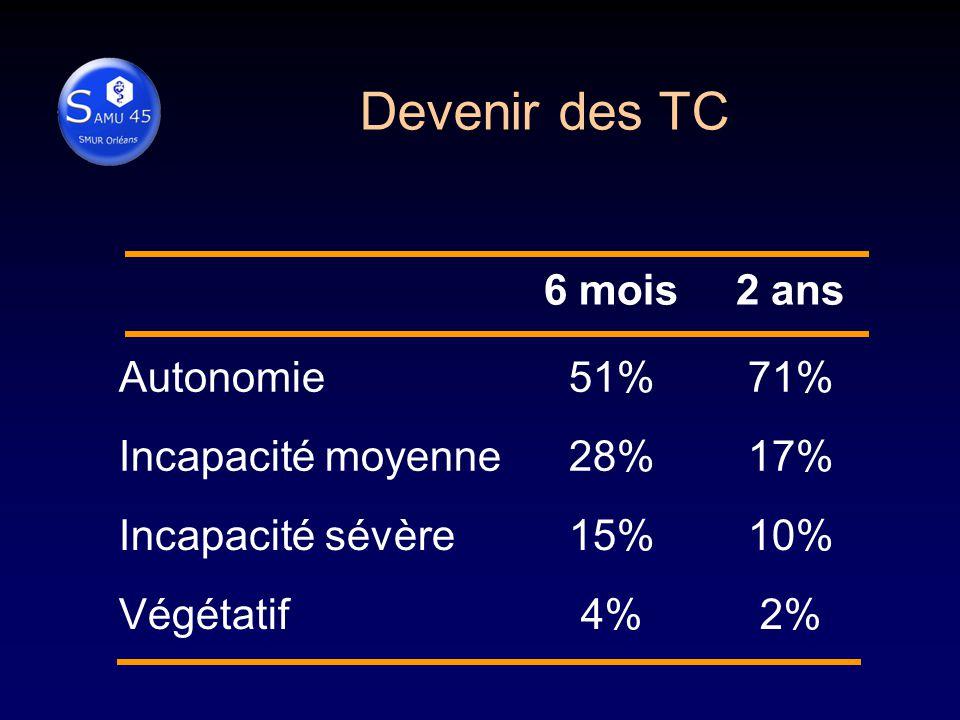 6 mois2 ans Autonomie51%71% Incapacité moyenne28%17% Incapacité sévère15%10% Végétatif4%2% Devenir des TC