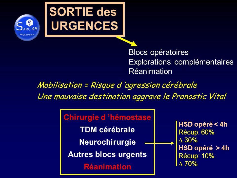 SORTIE des URGENCES Blocs opératoires Explorations complémentaires Réanimation Mobilisation = Risque d agression cérébrale Une mauvaise destination aggrave le Pronostic Vital Chirurgie d hémostase TDM cérébrale Neurochirurgie Autres blocs urgents Réanimation HSD opéré < 4h Récup: 60% 30% HSD opéré > 4h Récup: 10% 70%