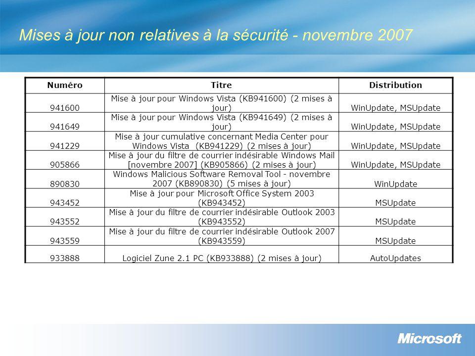 Mises à jour non relatives à la sécurité - novembre 2007 NuméroTitreDistribution 941600 Mise à jour pour Windows Vista (KB941600) (2 mises à jour)WinUpdate, MSUpdate 941649 Mise à jour pour Windows Vista (KB941649) (2 mises à jour)WinUpdate, MSUpdate 941229 Mise à jour cumulative concernant Media Center pour Windows Vista (KB941229) (2 mises à jour)WinUpdate, MSUpdate 905866 Mise à jour du filtre de courrier indésirable Windows Mail [novembre 2007] (KB905866) (2 mises à jour)WinUpdate, MSUpdate 890830 Windows Malicious Software Removal Tool - novembre 2007 (KB890830) (5 mises à jour)WinUpdate 943452 Mise à jour pour Microsoft Office System 2003 (KB943452)MSUpdate 943552 Mise à jour du filtre de courrier indésirable Outlook 2003 (KB943552)MSUpdate 943559 Mise à jour du filtre de courrier indésirable Outlook 2007 (KB943559)MSUpdate 933888Logiciel Zune 2.1 PC (KB933888) (2 mises à jour)AutoUpdates