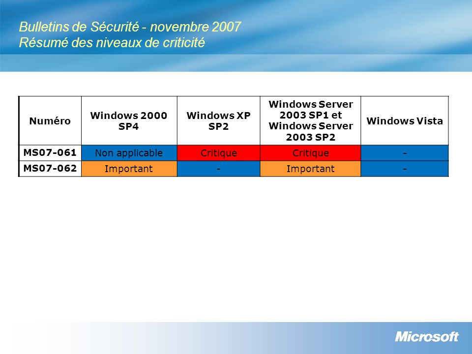 Bulletins de Sécurité - novembre 2007 Résumé des niveaux de criticité Numéro Windows 2000 SP4 Windows XP SP2 Windows Server 2003 SP1 et Windows Server 2003 SP2 Windows Vista MS07-061 Non applicableCritique - MS07-062 Important- -