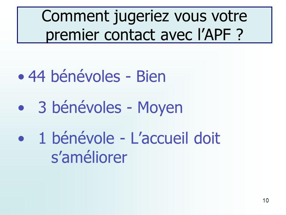 10 Comment jugeriez vous votre premier contact avec lAPF .