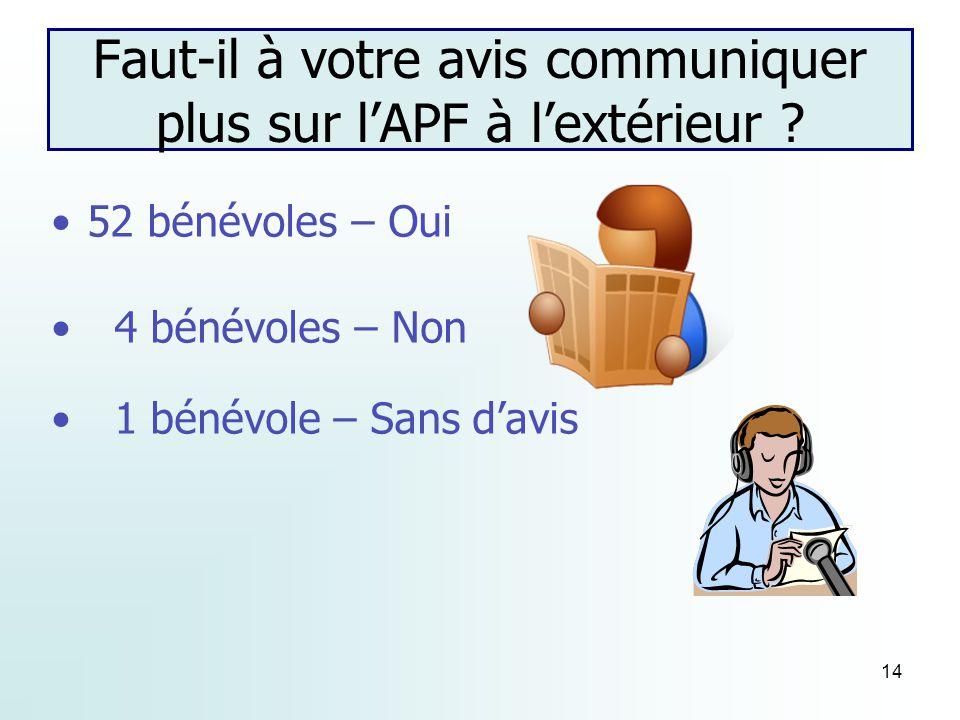 14 Faut-il à votre avis communiquer plus sur lAPF à lextérieur .