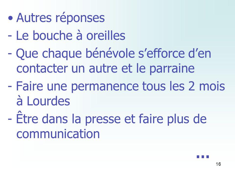 16 Autres réponses - Le bouche à oreilles - Que chaque bénévole sefforce den contacter un autre et le parraine - Faire une permanence tous les 2 mois à Lourdes - Être dans la presse et faire plus de communication …