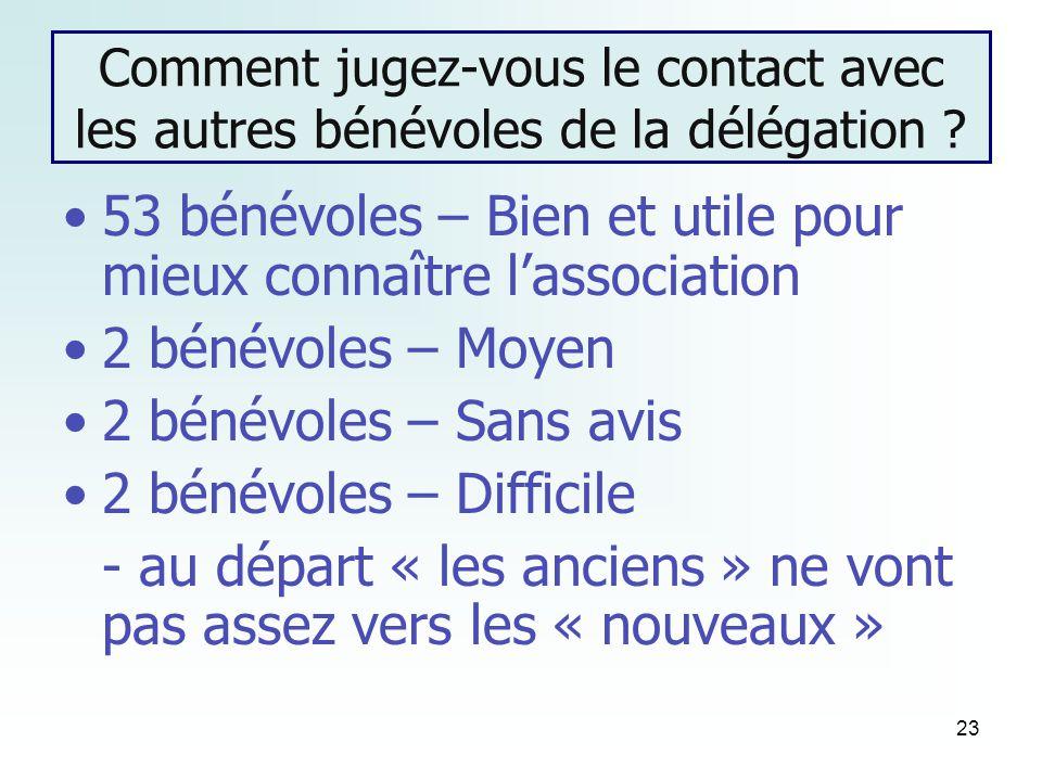 23 Comment jugez-vous le contact avec les autres bénévoles de la délégation .