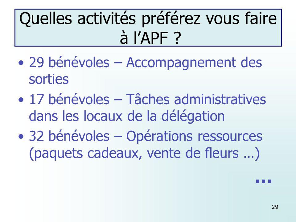 29 Quelles activités préférez vous faire à lAPF .