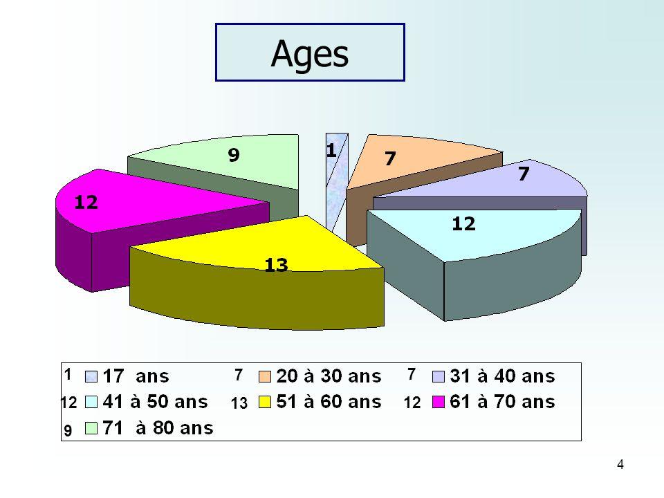 5 Situation familiale 24 bénévoles - Mariés (es) Couple 28 bénévoles - Divorcés (es) Veufs (ves) Célibataires