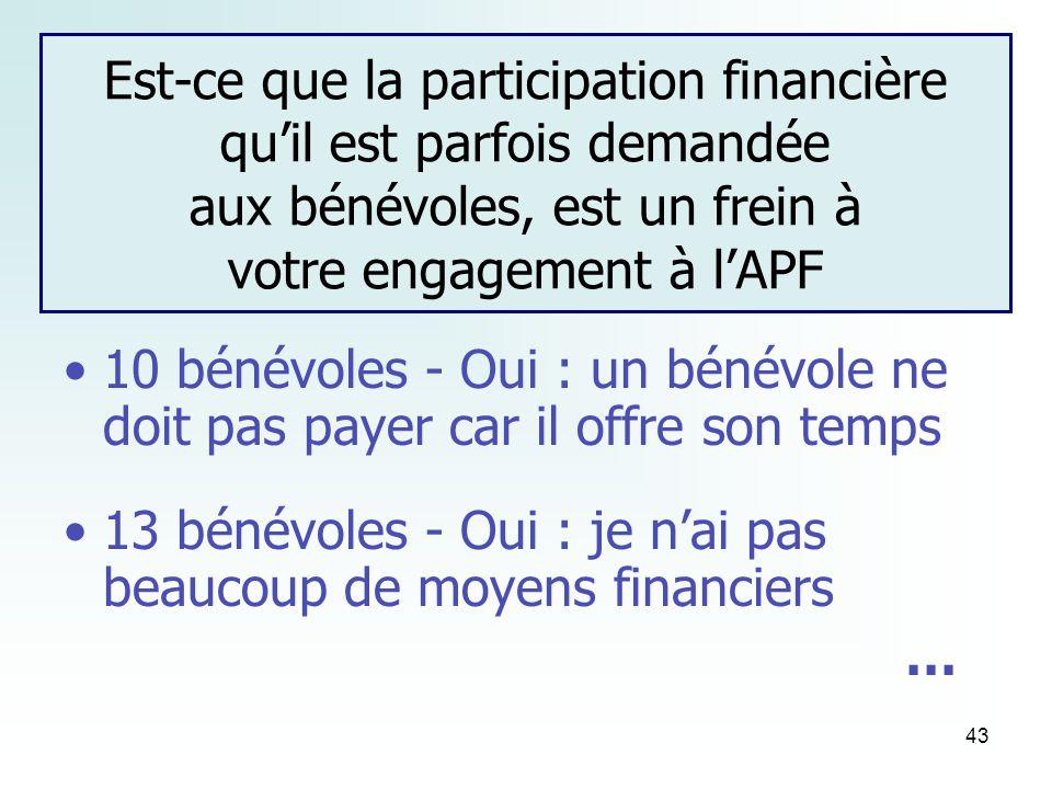 43 Est-ce que la participation financière quil est parfois demandée aux bénévoles, est un frein à votre engagement à lAPF 10 bénévoles - Oui : un bénévole ne doit pas payer car il offre son temps 13 bénévoles - Oui : je nai pas beaucoup de moyens financiers …
