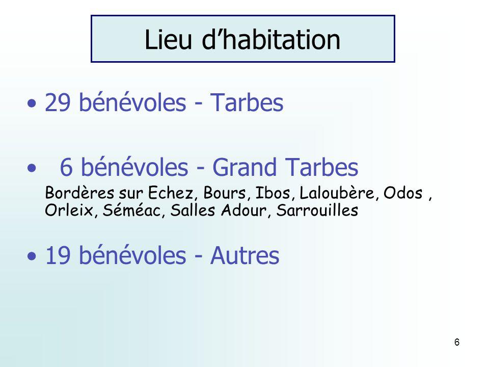 6 Lieu dhabitation 29 bénévoles - Tarbes 6 bénévoles - Grand Tarbes Bordères sur Echez, Bours, Ibos, Laloubère, Odos, Orleix, Séméac, Salles Adour, Sarrouilles 19 bénévoles - Autres