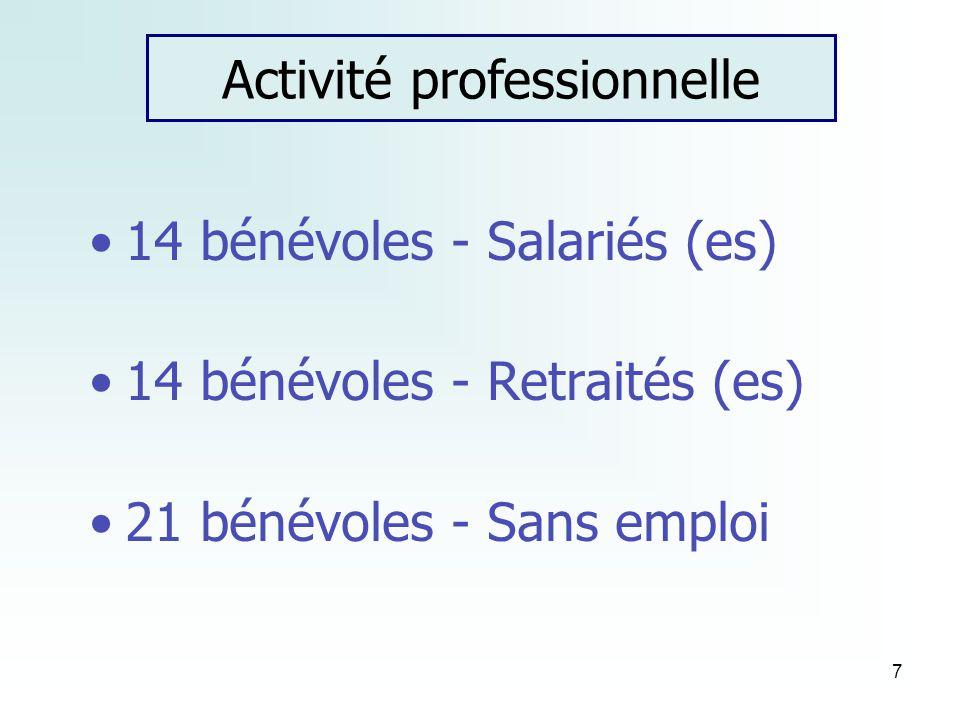 7 14 bénévoles - Salariés (es) 14 bénévoles - Retraités (es) 21 bénévoles - Sans emploi Activité professionnelle