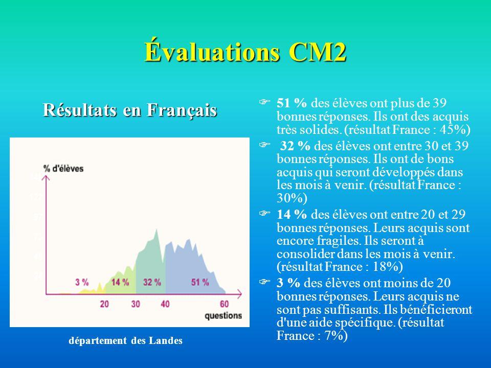Évaluations CM2 51 % des élèves ont plus de 39 bonnes réponses. Ils ont des acquis très solides. (résultat France : 45%) 32 % des élèves ont entre 30