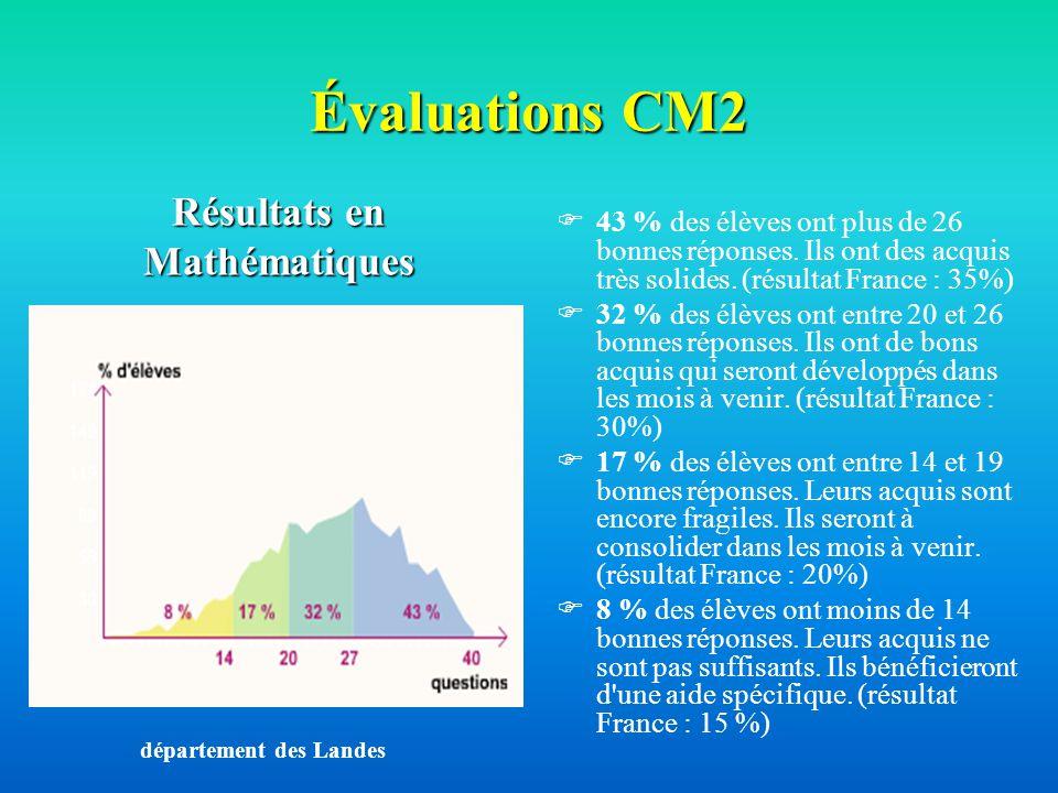 Évaluations CM2 43 % des élèves ont plus de 26 bonnes réponses. Ils ont des acquis très solides. (résultat France : 35%) 32 % des élèves ont entre 20