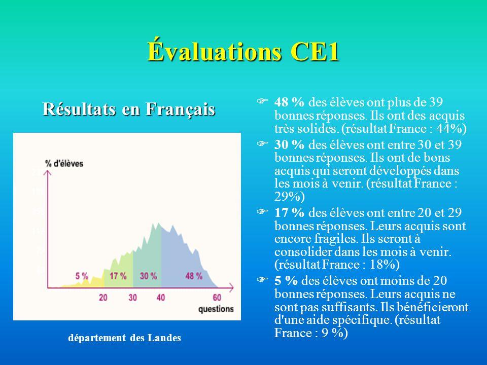 Évaluations CE1 48 % des élèves ont plus de 39 bonnes réponses. Ils ont des acquis très solides. (résultat France : 44%) 30 % des élèves ont entre 30