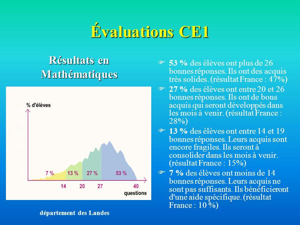 Évaluations CE1 53 % des élèves ont plus de 26 bonnes réponses. Ils ont des acquis très solides. (résultat France : 47%) 27 % des élèves ont entre 20