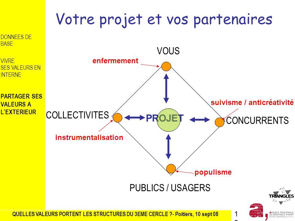 QUELLES VALEURS PORTENT LES STRUCTURES DU 3EME CERCLE ?- Poitiers, 10 sept 08 DONNEES DE BASE VIVRE SES VALEURS EN INTERNE PARTAGER SES VALEURS A LEXTERIEUR Votre projet et vos partenaires VOUS PUBLICS / USAGERS COLLECTIVITES CONCURRENTS PROJET enfermement instrumentalisation populisme suivisme / anticréativité 12