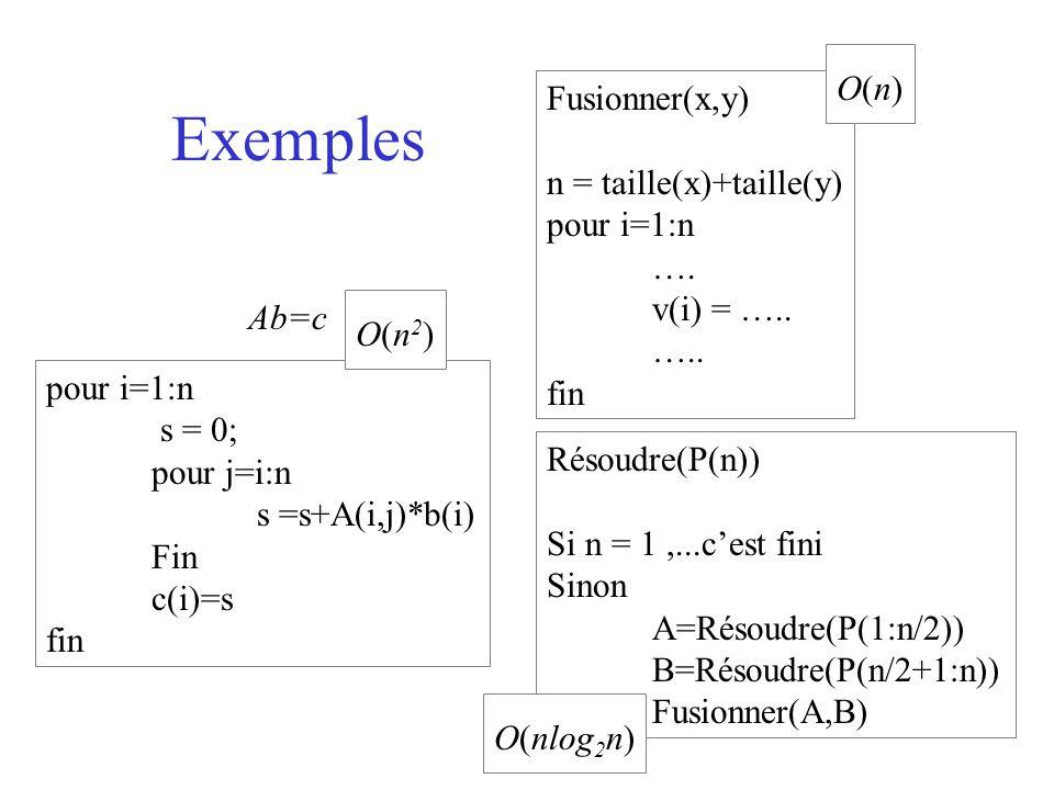 Règles de calcul Algorithmes : –; –si-alors-sinon –Pour i=1:n faire – fait –Appeler un sous programme T : Ensemble des algorithmes R –T(A;B)= T(A) + T(B) –T(si C alors A sinon B) = T(C)+max(T(A),T(B)) –T(pour i = 1,n faire A(i) fait) = somme T(A(i)) –T(appeler A) = T(A)