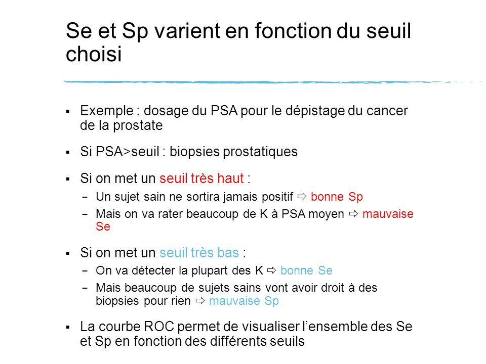 Se et Sp varient en fonction du seuil choisi Exemple : dosage du PSA pour le dépistage du cancer de la prostate Si PSA>seuil : biopsies prostatiques S