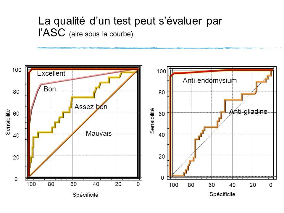 La qualité dun test peut sévaluer par lASC (aire sous la courbe) 100806040200 Spécificité 100 80 60 40 20 0 Sensibilité Mauvais Assez bon Bon Excellen
