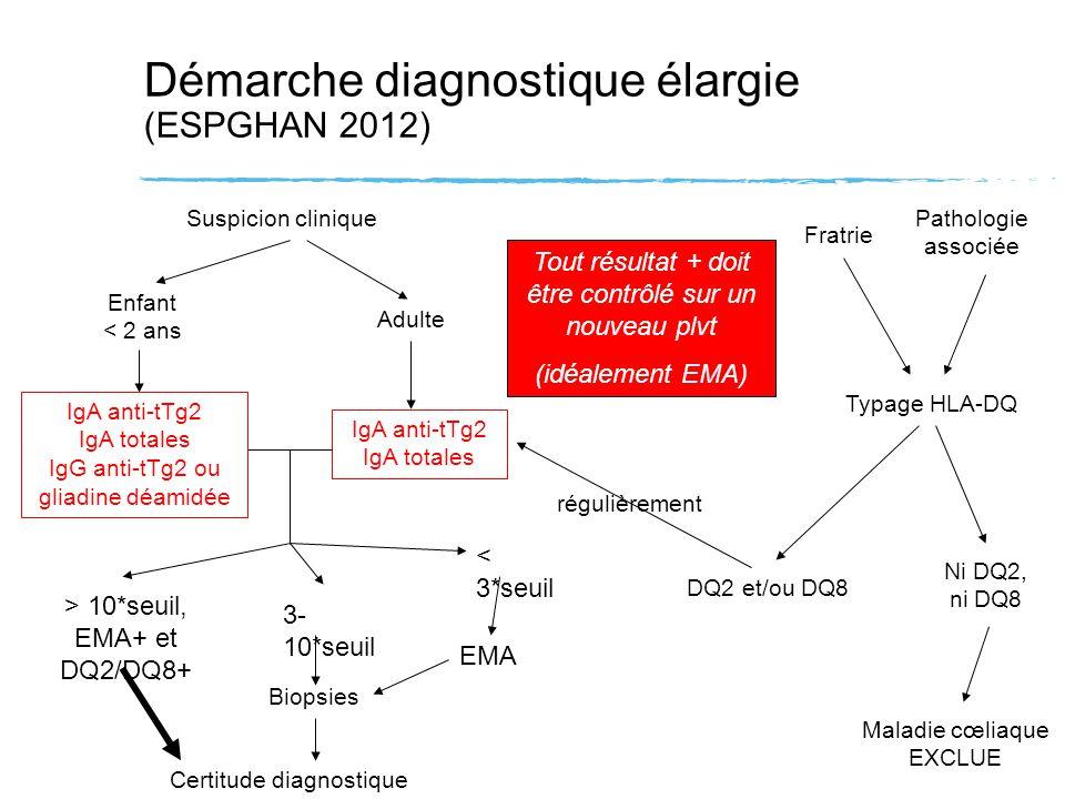 IgA anti-tTg2 IgA totales Démarche diagnostique élargie (ESPGHAN 2012) Suspicion clinique Biopsies Certitude diagnostique Fratrie Pathologie associée