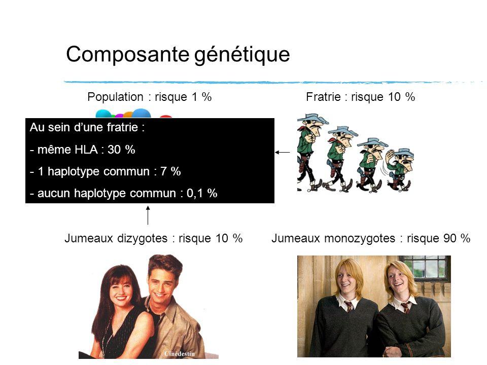 Composante génétique Population : risque 1 %Fratrie : risque 10 % Jumeaux dizygotes : risque 10 %Jumeaux monozygotes : risque 90 % Au sein dune fratri