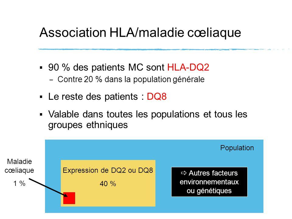 Association HLA/maladie cœliaque 90 % des patients MC sont HLA-DQ2 – Contre 20 % dans la population générale Le reste des patients : DQ8 Valable dans