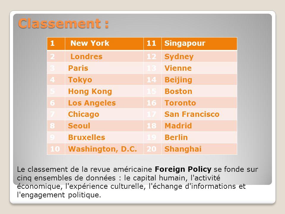 Classement : Le classement de la revue américaine Foreign Policy se fonde sur cinq ensembles de données : le capital humain, l'activité économique, l'