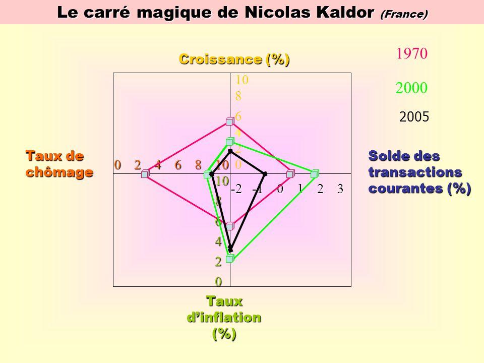 Le carré magique de Nicolas Kaldor (France) Croissance (%) Taux dinflation (%) Solde des transactions courantes (%) Taux de chômage 0 2 4 6 8 10 -2 -1 0 1 2 3 10 4 2 6 6 4 2 0 8 8 0 10 1970 2000 2005