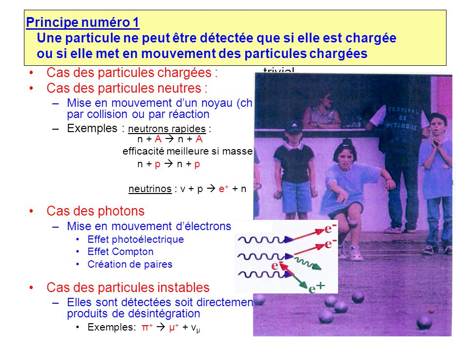 Principe numéro 1 Une particule ne peut être détectée que si elle est chargée ou si elle met en mouvement des particules chargées Cas des particules c