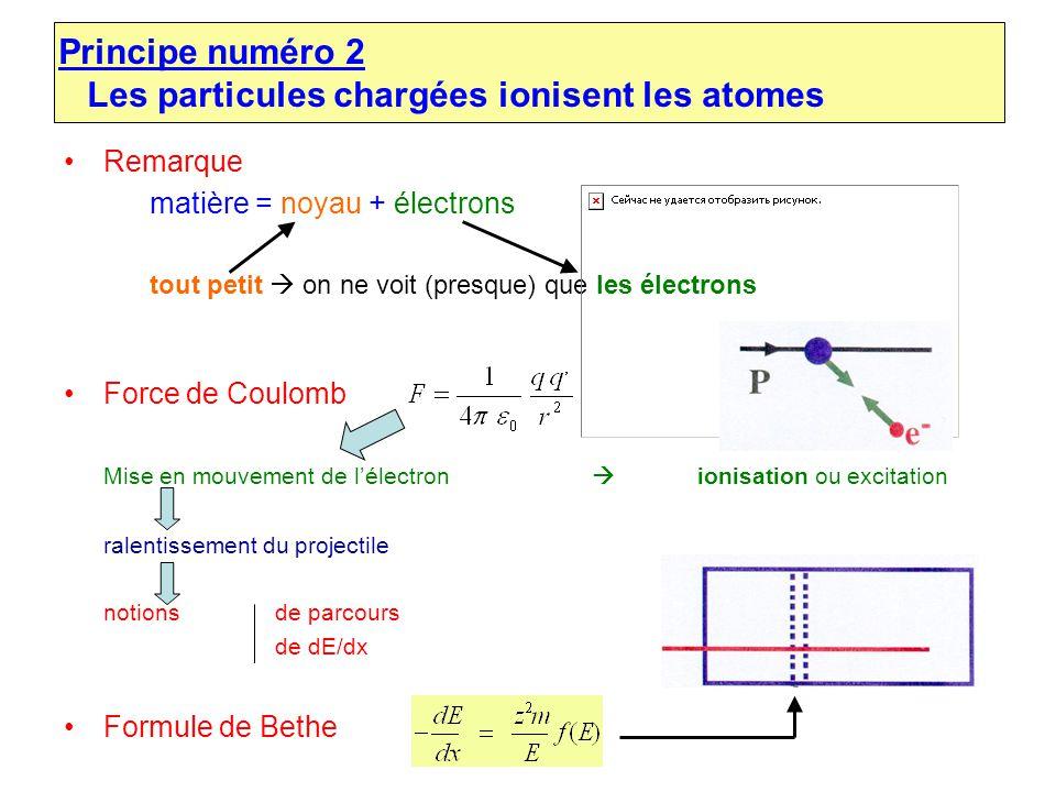 Remarque matière = noyau + électrons tout petit on ne voit (presque) que les électrons Force de Coulomb Mise en mouvement de lélectron ionisation ou e