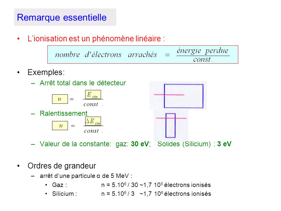 Remarque essentielle Lionisation est un phénomène linéaire : Exemples: –Arrêt total dans le détecteur –Ralentissement –Valeur de la constante: gaz: 30