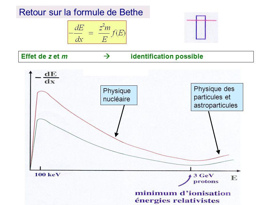 Retour sur la formule de Bethe Effet de z et m identification possible Physique des particules et astroparticules Physique nucléaire
