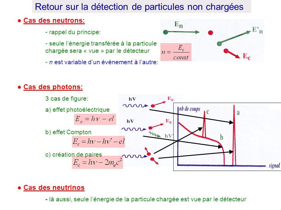 Cas des neutrons: - rappel du principe: - seule lénergie transférée à la particule chargée sera « vue » par le détecteur - n est variable dun évènemen