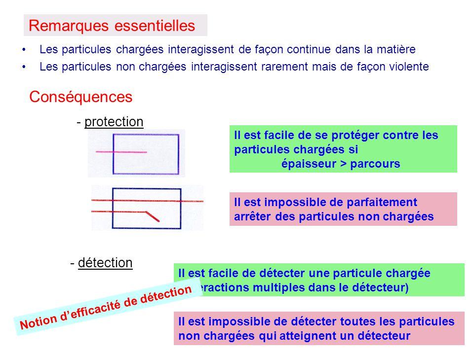 Remarques essentielles Les particules chargées interagissent de façon continue dans la matière Les particules non chargées interagissent rarement mais
