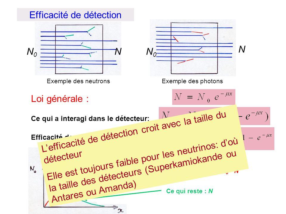 Efficacité de détection Exemple des neutronsExemple des photons Loi générale : Ce qui a interagi dans le détecteur: Efficacité de détection: Ce qui a