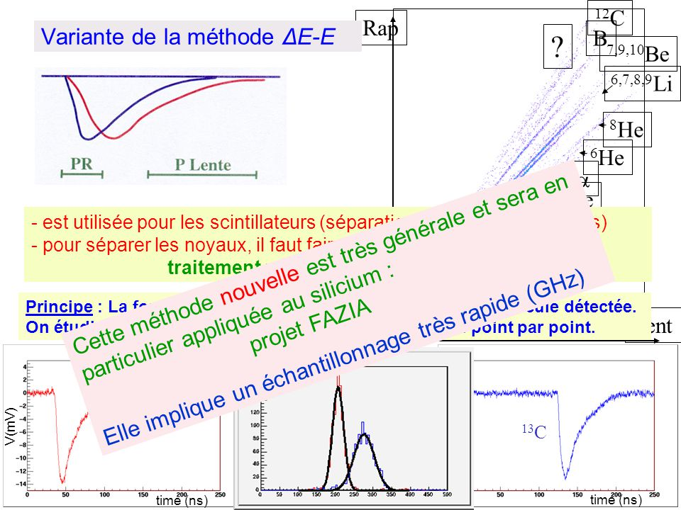 Lent Rap 6,7,8,9 Li 3 He H e -, 7,9,10 Be B 12 C ? 6 He 8 He Variante de la méthode ΔE-E Discrimination de forme - est utilisée pour les scintillateur