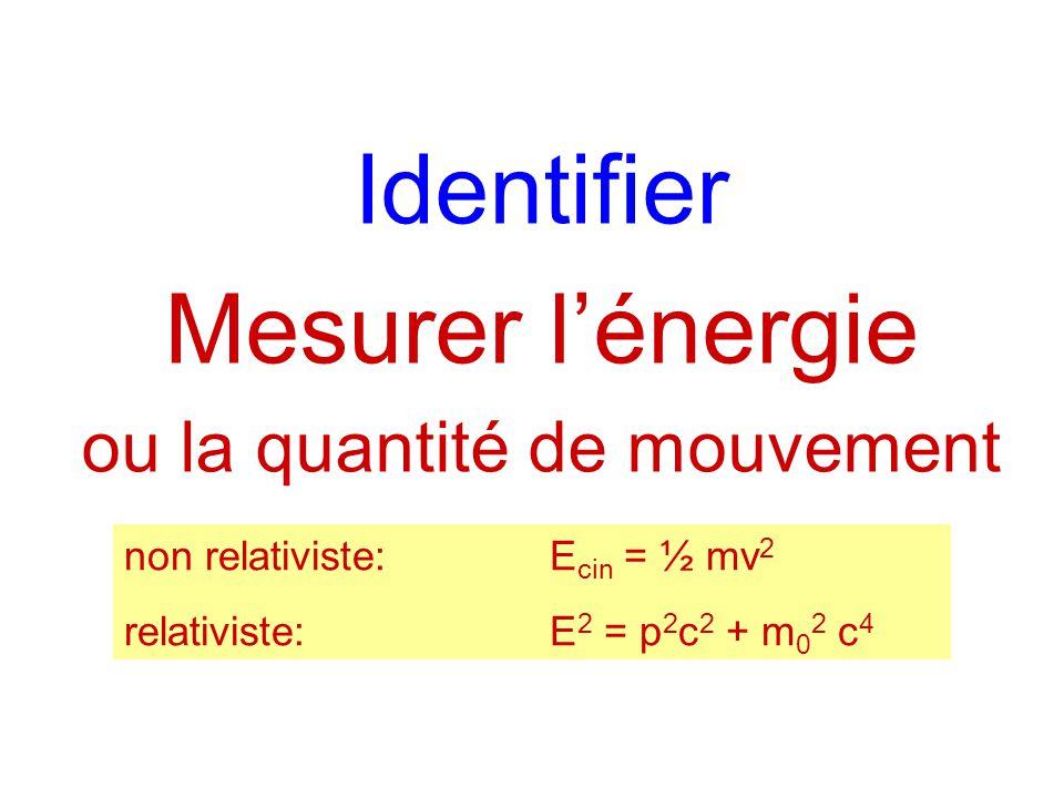 Identifier Mesurer lénergie ou la quantité de mouvement Localiser non relativiste:E cin = ½ mv 2 relativiste:E 2 = p 2 c 2 + m 0 2 c 4